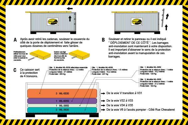 ochrona przeciwpowodziowa pakowana w skrzynce instalacyjnej