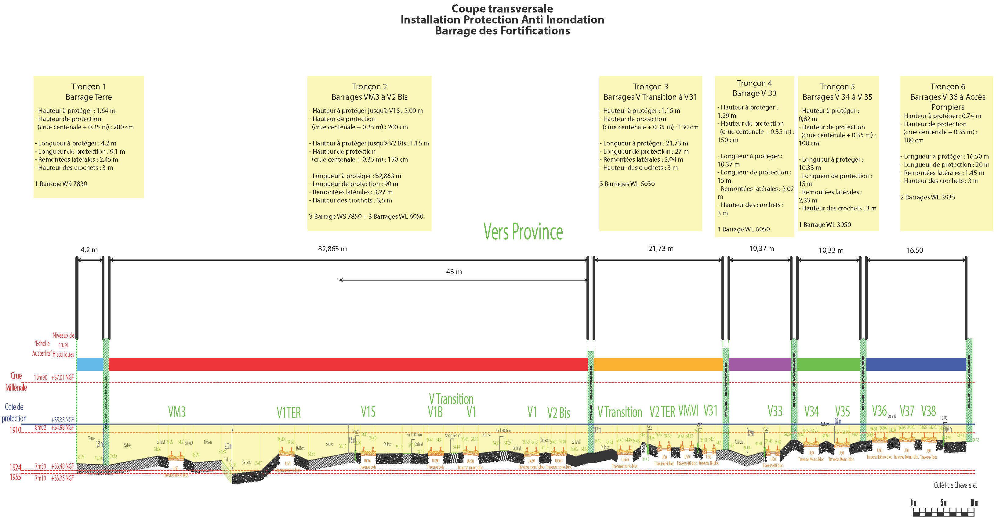 widok przekroju ochrony przeciwpowodziowej