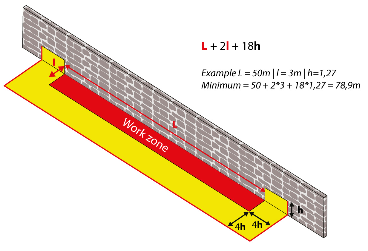 Koferdam w kształcie litery U | Obliczenie całkowitej niezbędnej długości w zależności od wysokości retencji i wymiarów terenu budowy.